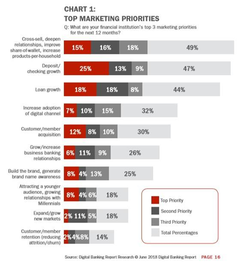 marketing_priotities_for_finantial_Institution